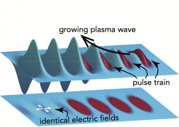Multi-pulse laser wakefield acceleration